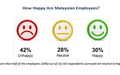 【新闻】42%大马员工不快乐 要求加薪和考虑辞职
